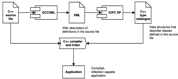meta reflection 2 Mirrors: design principles for meta-level facilities of object-oriented programming languages gilad bracha  meta-level facilities should correspond to the structure of the  212 applying core reflection to the class browser problem.